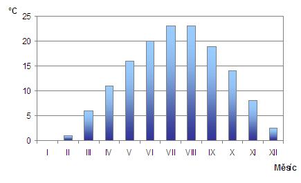 Zdroj http www climatetemp info turkey